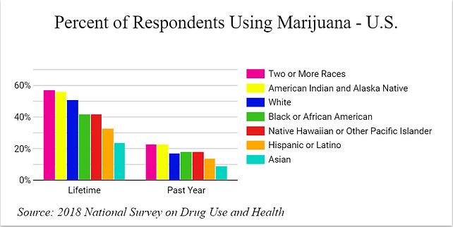 National Marijuana Use.PNG
