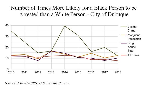 Black vs. White Arrests 2010-2018.PNG