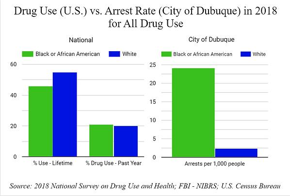 Drug Use vs. Arrest - All Drugs.PNG
