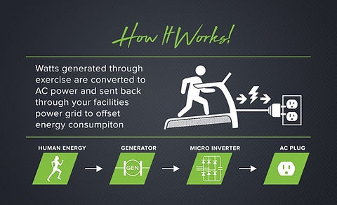SA GREEN FITNESS | SportsArt | How It Wo