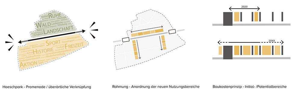 Konzepterläuterung_Hoeschpark_1_1000-sma