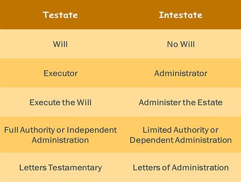 intestate_testate.png