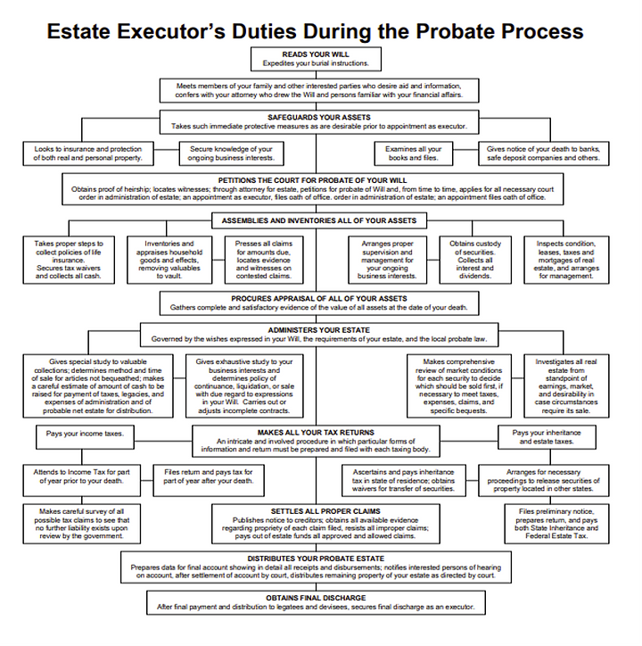 probate process 2.png