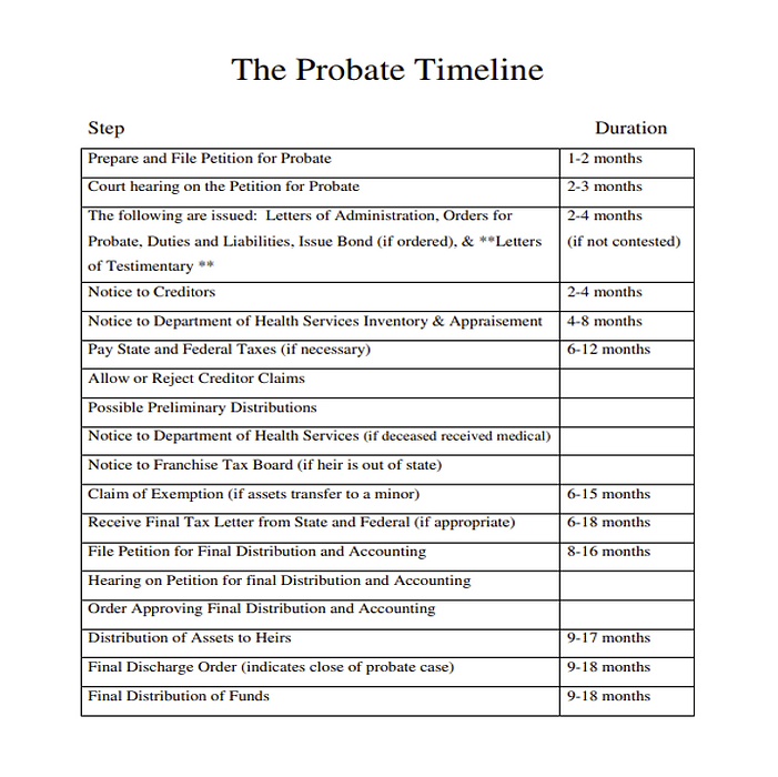 probate timeline Picture1.png