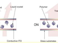 Темы курсовых и дипломных работ: Полимер-диспергированные жидкие кристаллы