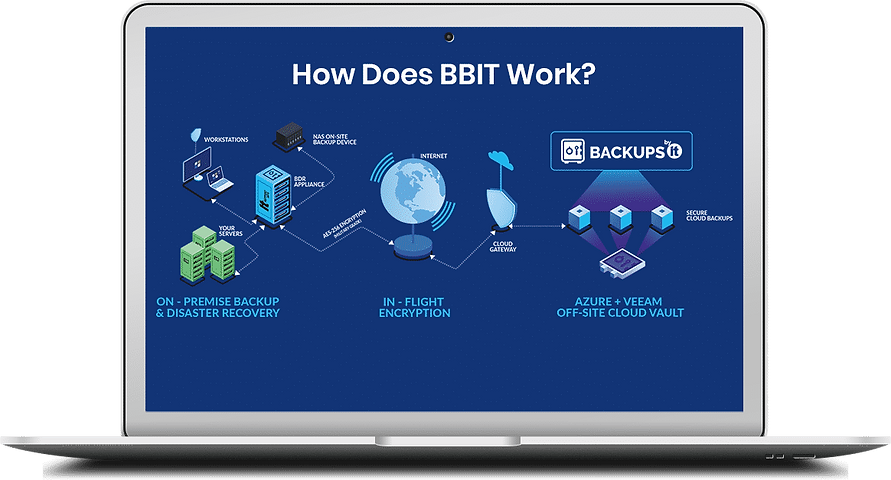how-does-backups-by-it-work.png