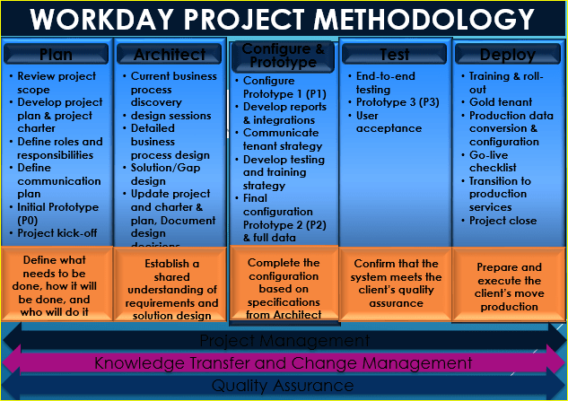 Workday Project Methodology