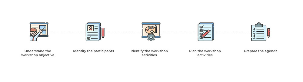 process to conduct workshop