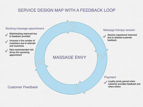 Feedback Loop Concept for Massage Envy.0