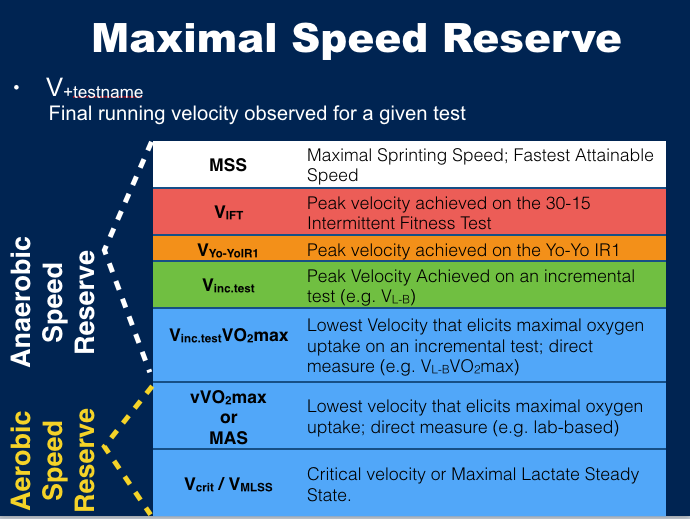 Anaerobic Speed Reserve