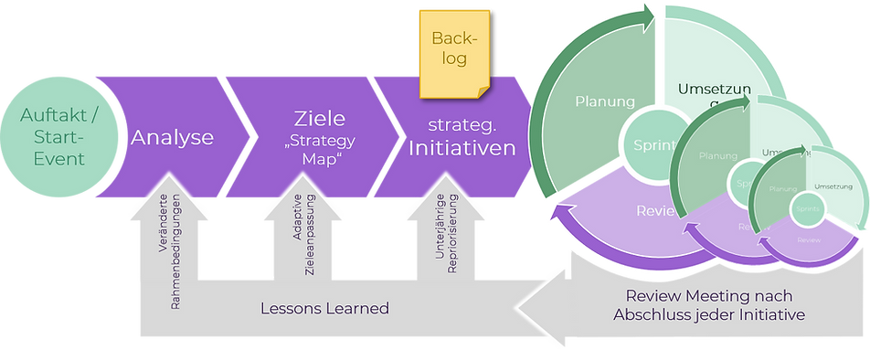 Agile Strategie-Umsetzung