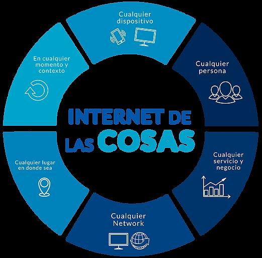 Dusof-LoT-el internet de las cosas.png