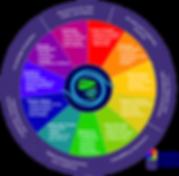 Prime Earth Learning Framework
