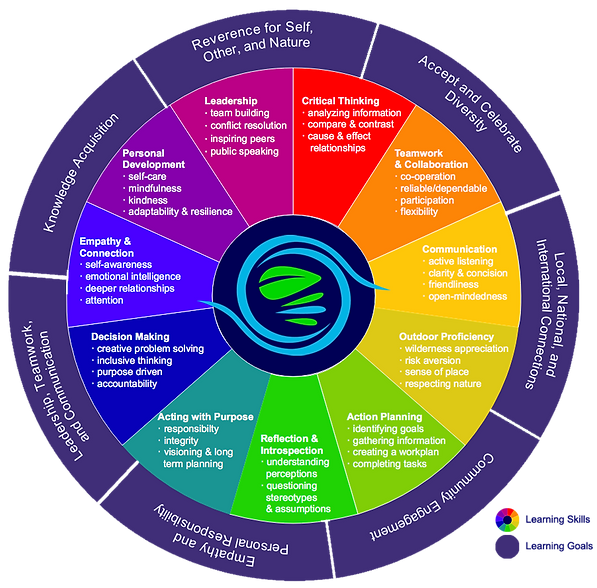 Prime Earth Learning Framework