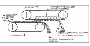layout magnetic concentrator separator