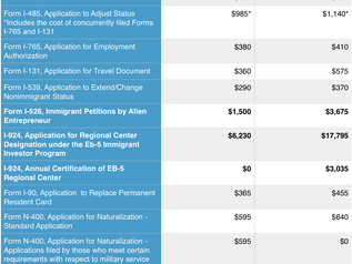 USCIS Has Proposed Fee Changes