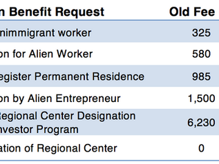 This is Final: USCIS Increases Filing Fees!