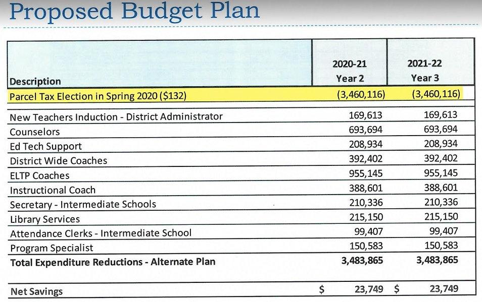 proposed cuts 9.27.19.jpg