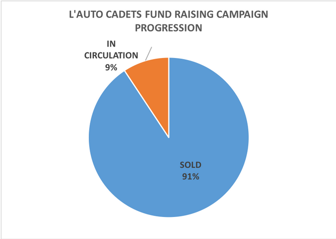L'AUTO CADETS FUND RAISING CAMPAIGN UPDATE AS OF JANUARY 31, 201
