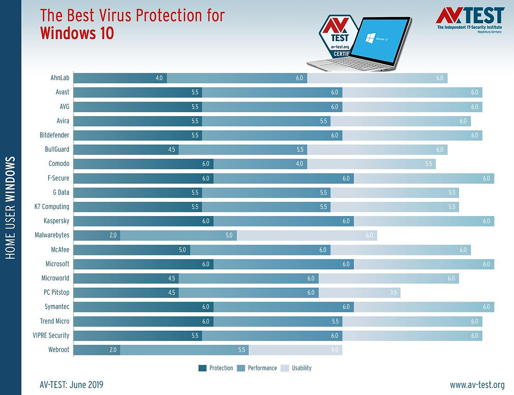 Windows Defender, AV-TEST'de en güvenli antivirüs programı seçildi.