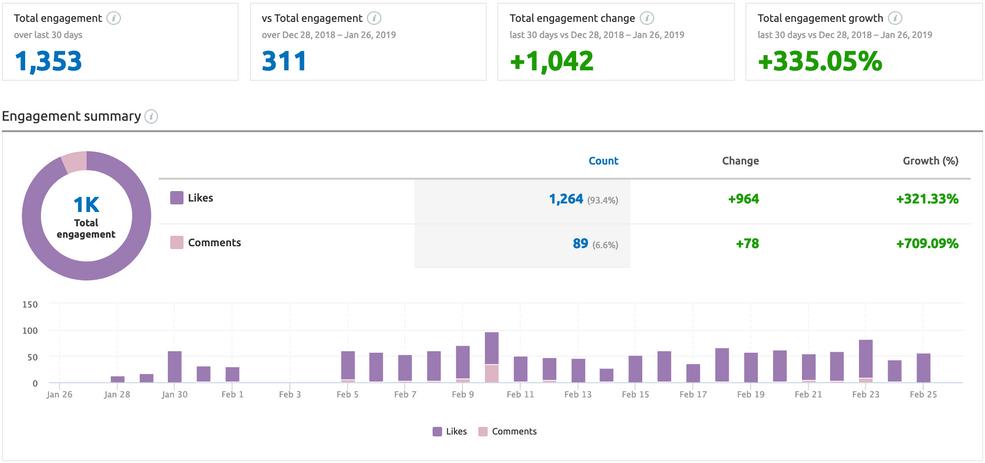 Engagement Analytics Past 30 Days