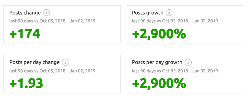 Post Growth Analytics