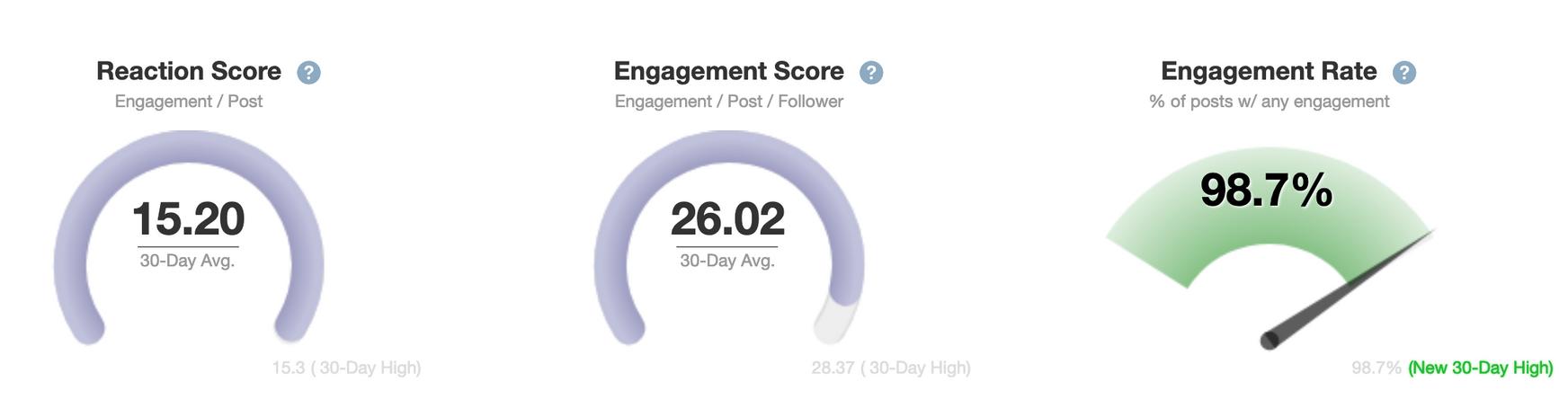 Engagement Scores