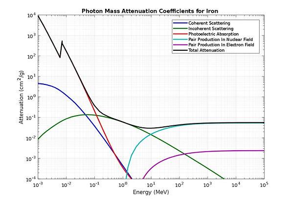 photon mass attenuation.jpg