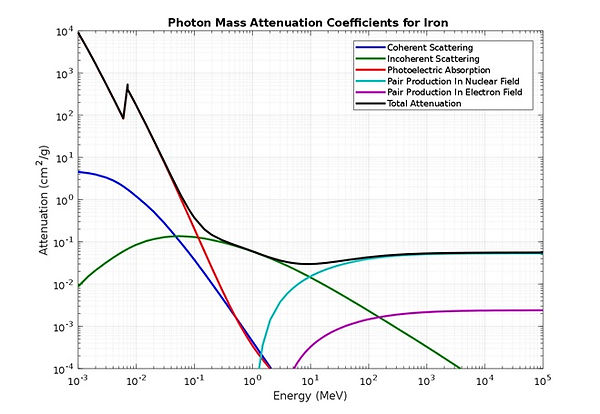 photon mass attenuation.jpg