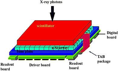 Flat-Panel-Detector-The-amorphous-silico