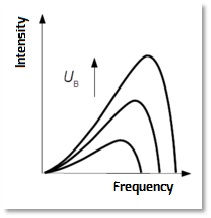 freq vs intensity with voltage.jpg