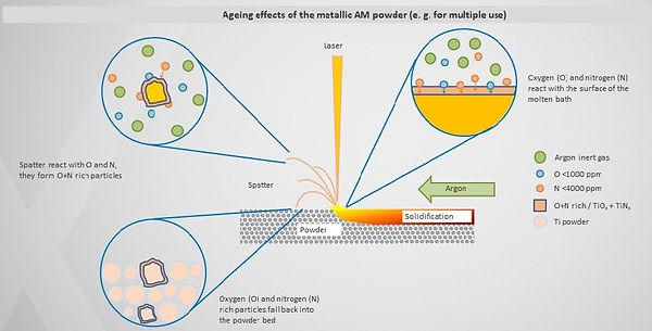 AM Powder Aging Effects.jpg