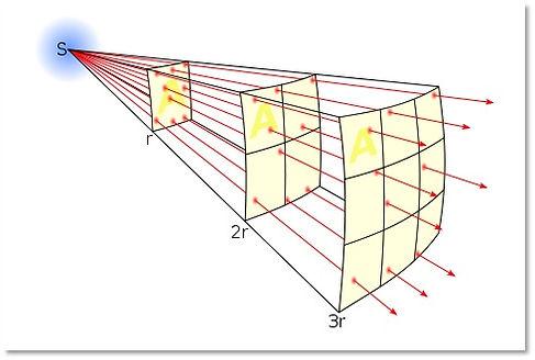 inverse square law.jpg