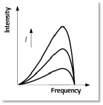 freq vs intensity with current.jpg