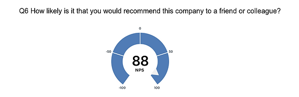 Display of Soza recommendation stats