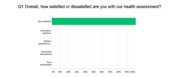 dsplay of Soza cusotmer satisfaction scores