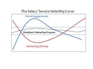 Why Your B2B Marketing Isn't Working
