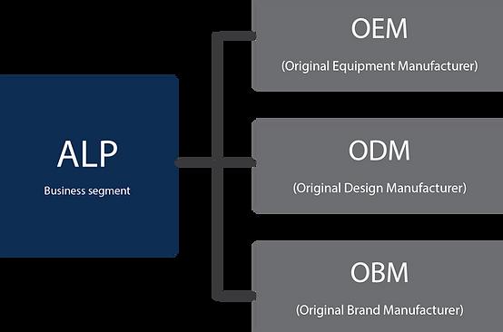 OEM,ODM,OBM (Blue).png