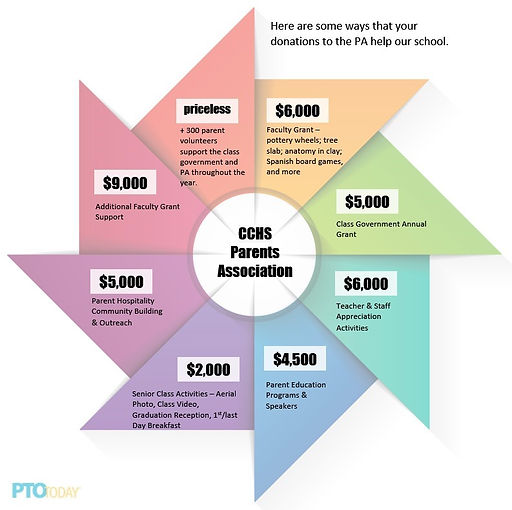 PA Spending Pinwheel 120120.jpg