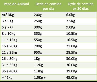 tabela - Peso do Animal X quantidade de