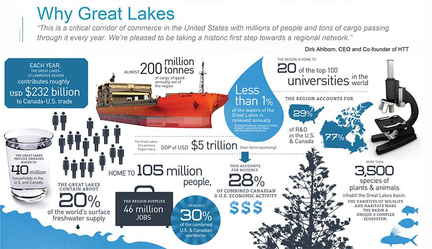 Infographic illustrating economic impact of the Great Lakes region