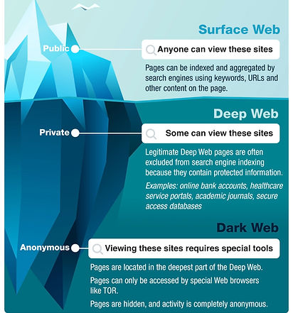 Dark web diagram