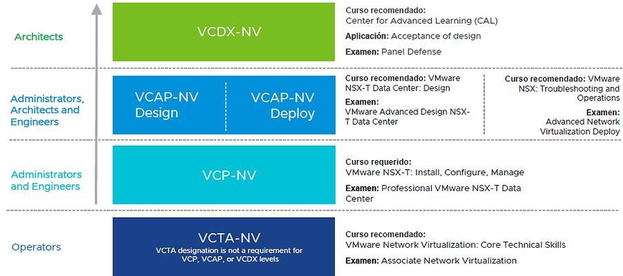 VMware NV.PNG