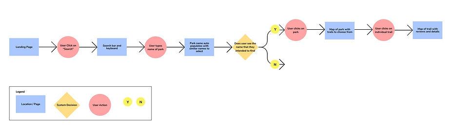 Task Flow 1