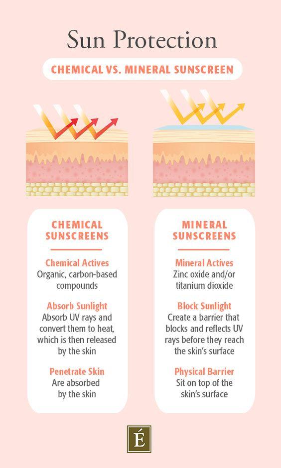 Sun Protection - Eminence Organic Skin C