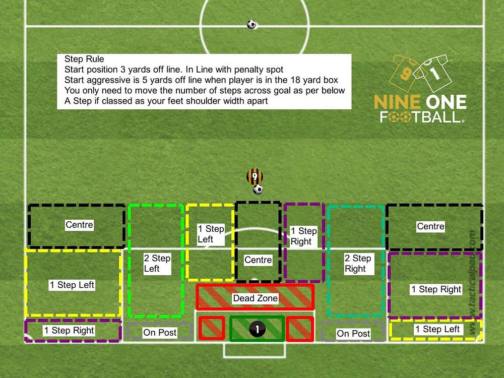 Goalkeeper Angles the 3 & 5 Step Rule