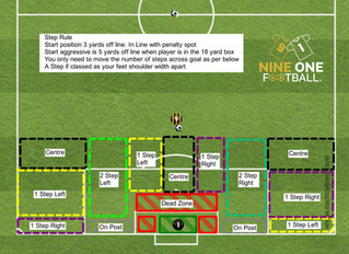 Goalkeeper Angles - The 3 & 5 step rule