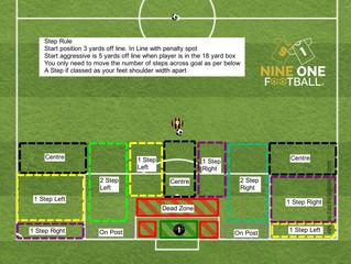 Goalkeeper Angles - The 3 & 5 step rule