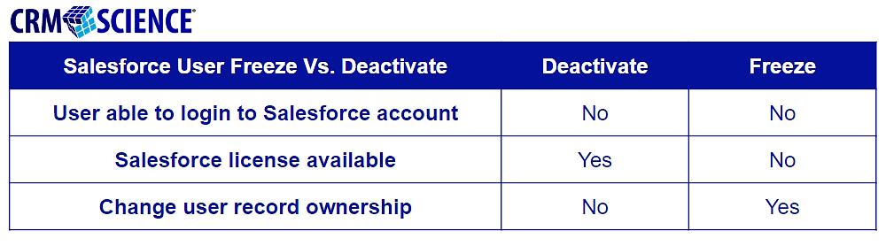 Deactivating Versus Freezing Salesforce User Accounts