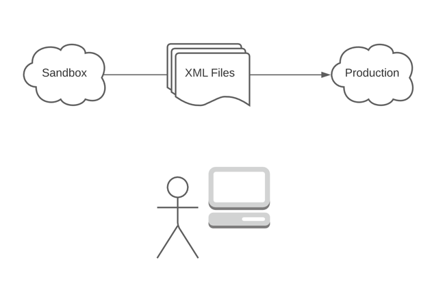 How Does Salesforce DX Work?